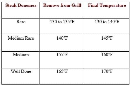 steak temperature table